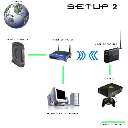 How To Setup Linksys Wireless Router As Access Point